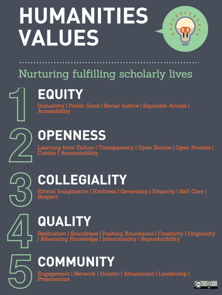 Values framework proposing equity, openness, collegiality, quality, and community as axes on which scholarship could be assessed